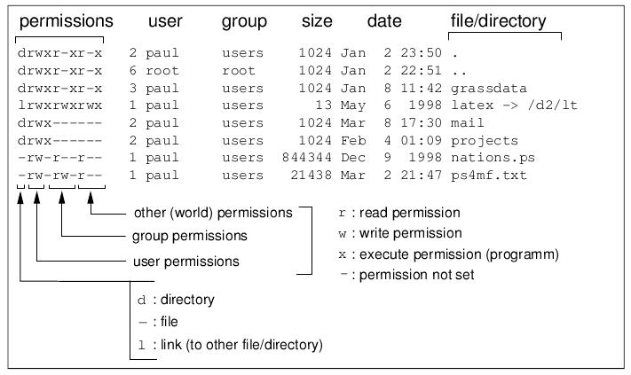 Unix Cheat Sheet Open Source Gis Grass Book border=