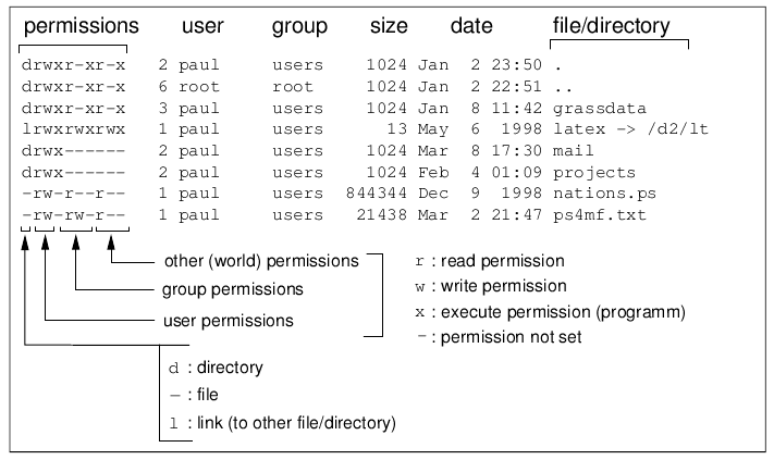 Unix commands cheat sheet